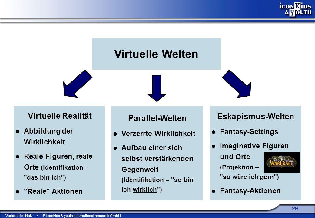 Virtuelle Welten Virtuelle Realität Eskapismus-Welten Parallel-Welten