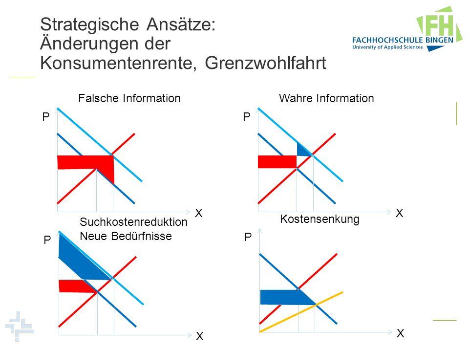 Strategische Ansätze: Änderungen der Konsumentenrente, Grenzwohlfahrt