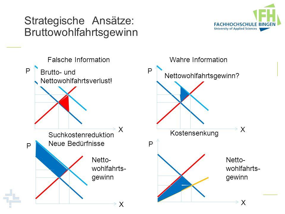 Strategische Ansätze: Bruttowohlfahrtsgewinn
