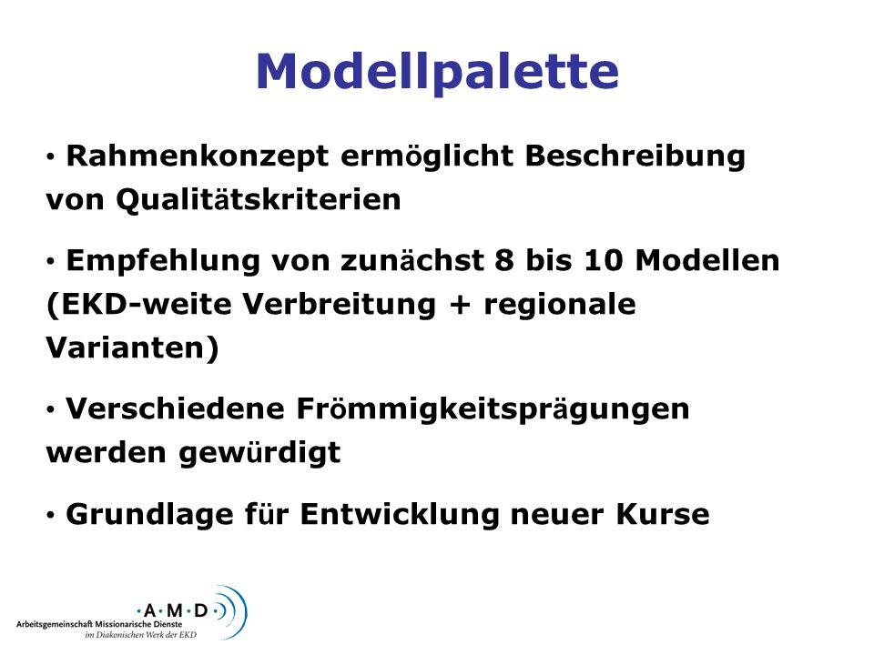 Modellpalette Rahmenkonzept ermöglicht Beschreibung von Qualitätskriterien.