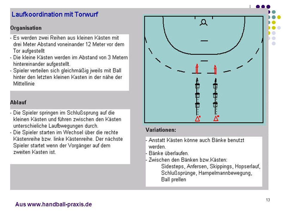 Aus www.handball-praxis.de