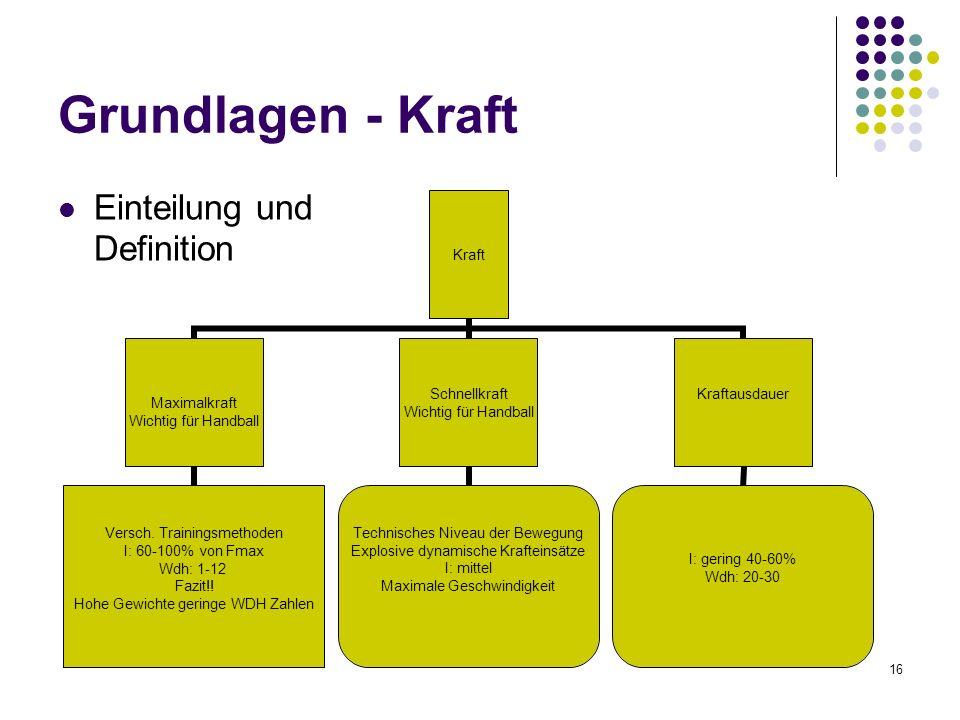 Grundlagen - Kraft Einteilung und Definition