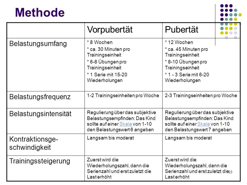 Methode Vorpubertät Pubertät Belastungsumfang Belastungsfrequenz