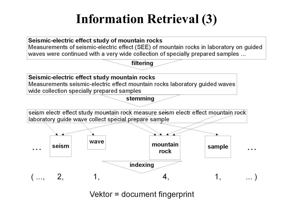 Information Retrieval (3)