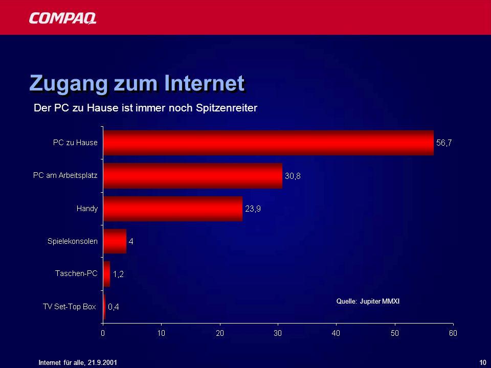 Zugang zum Internet Der PC zu Hause ist immer noch Spitzenreiter