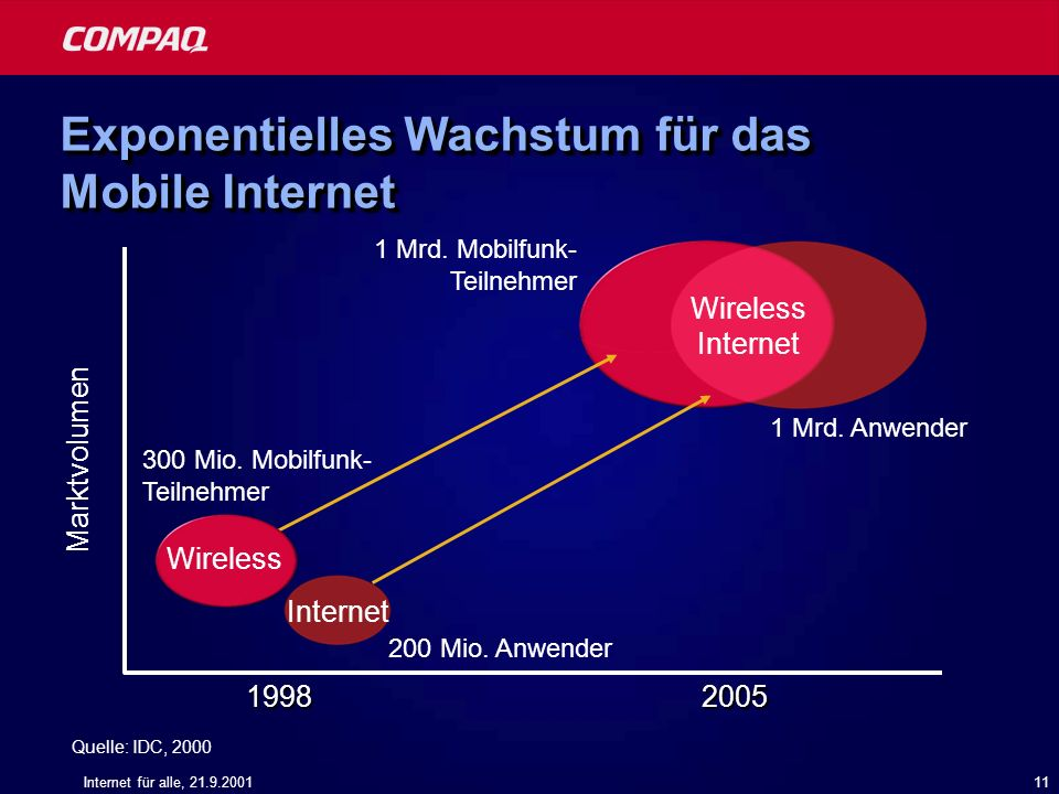 Exponentielles Wachstum für das Mobile Internet