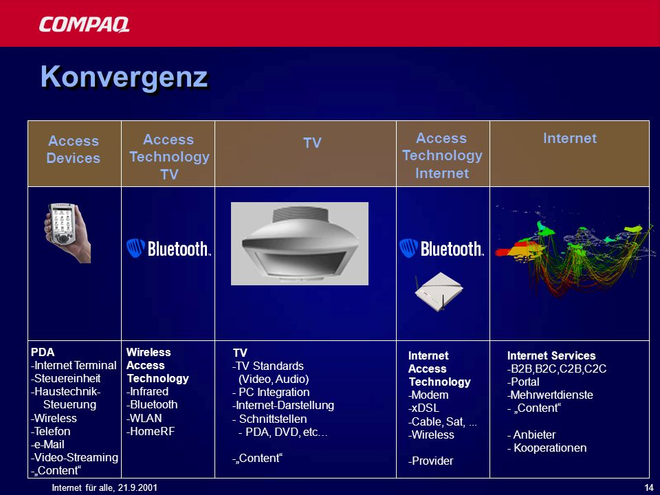 Konvergenz Access Devices Access Technology TV Access Technology