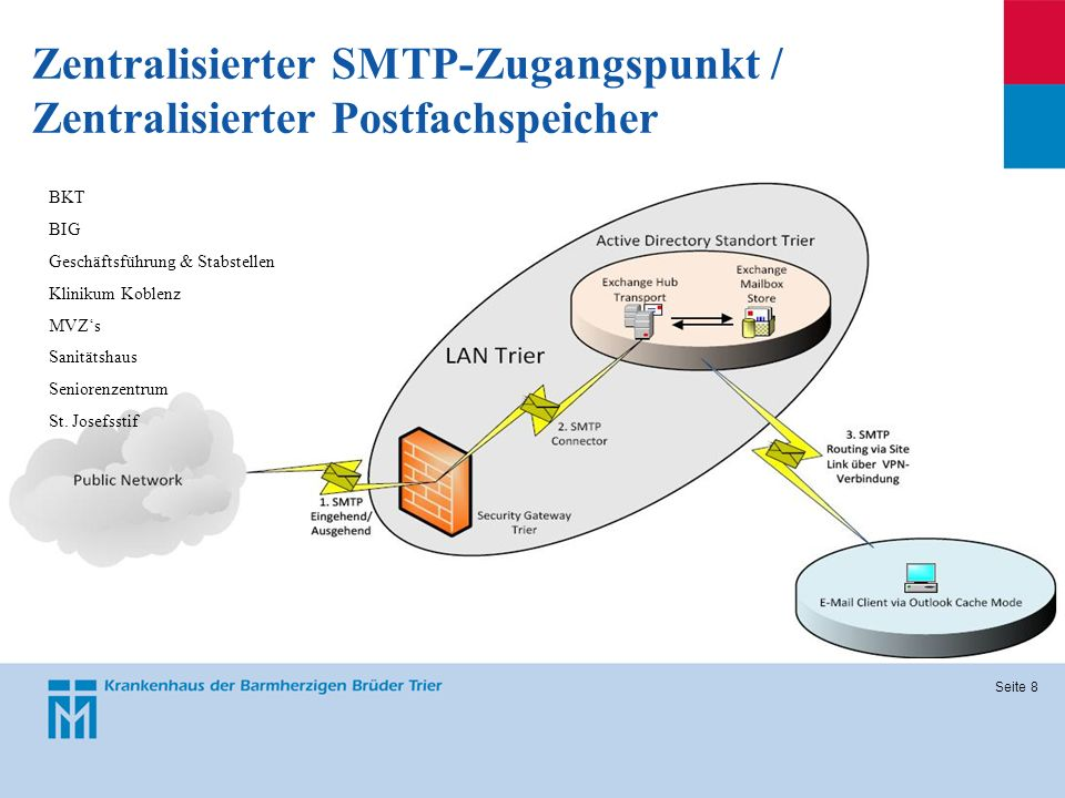 Zentralisierter SMTP-Zugangspunkt / Zentralisierter Postfachspeicher