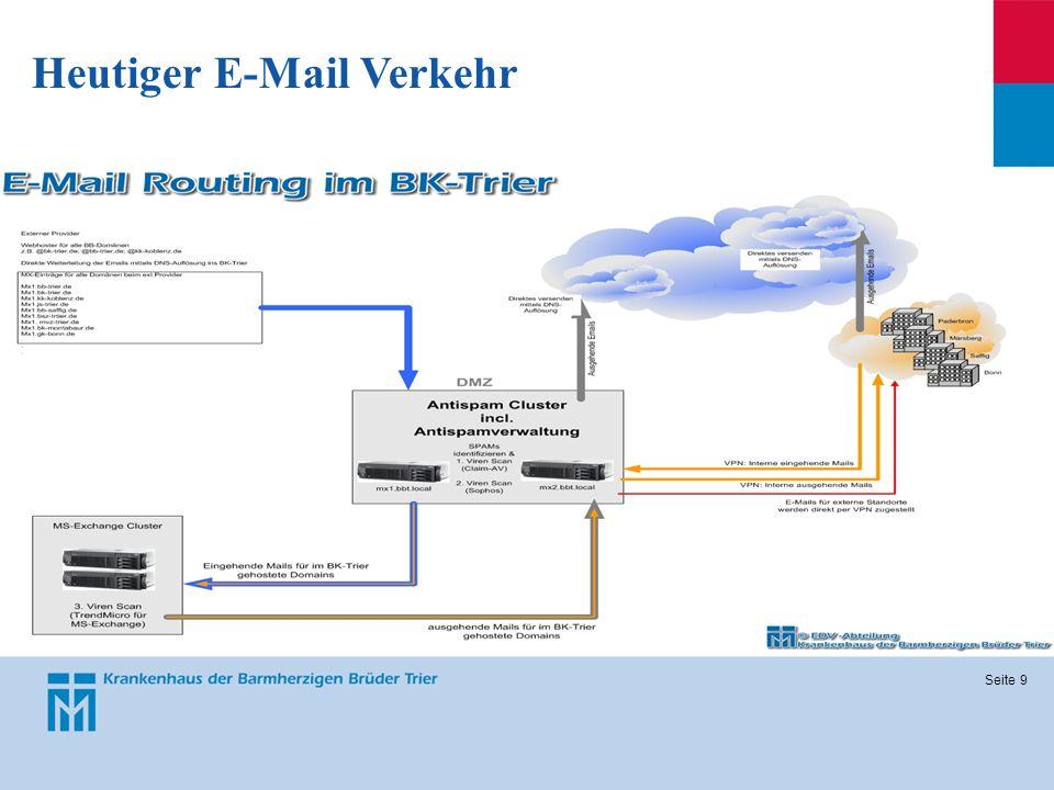 Heutiger E-Mail Verkehr