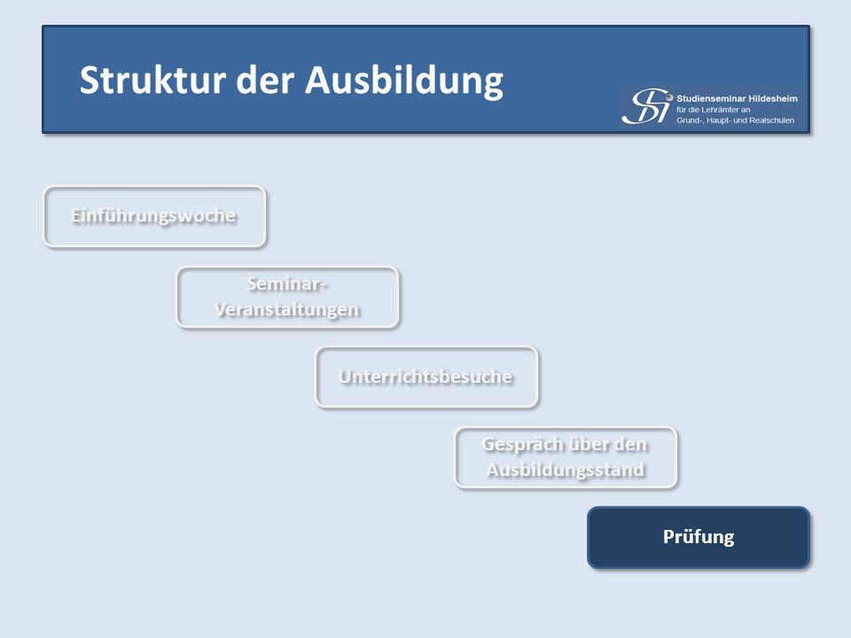 Struktur der Ausbildung