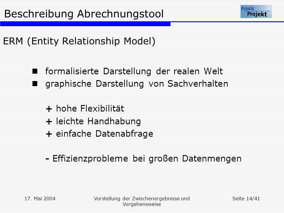 ERM (Entity Relationship Model)