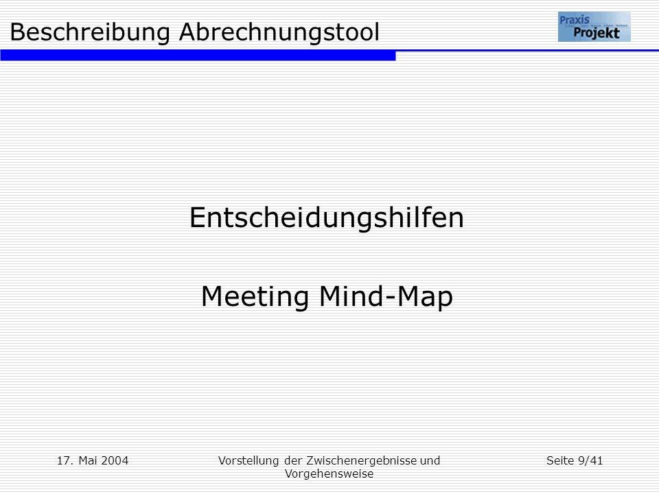 Entscheidungshilfen Meeting Mind-Map