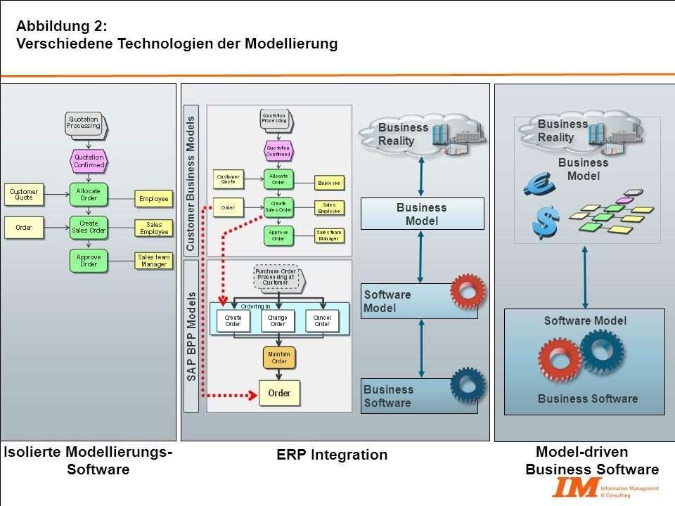 Abbildung 2: Verschiedene Technologien der Modellierung