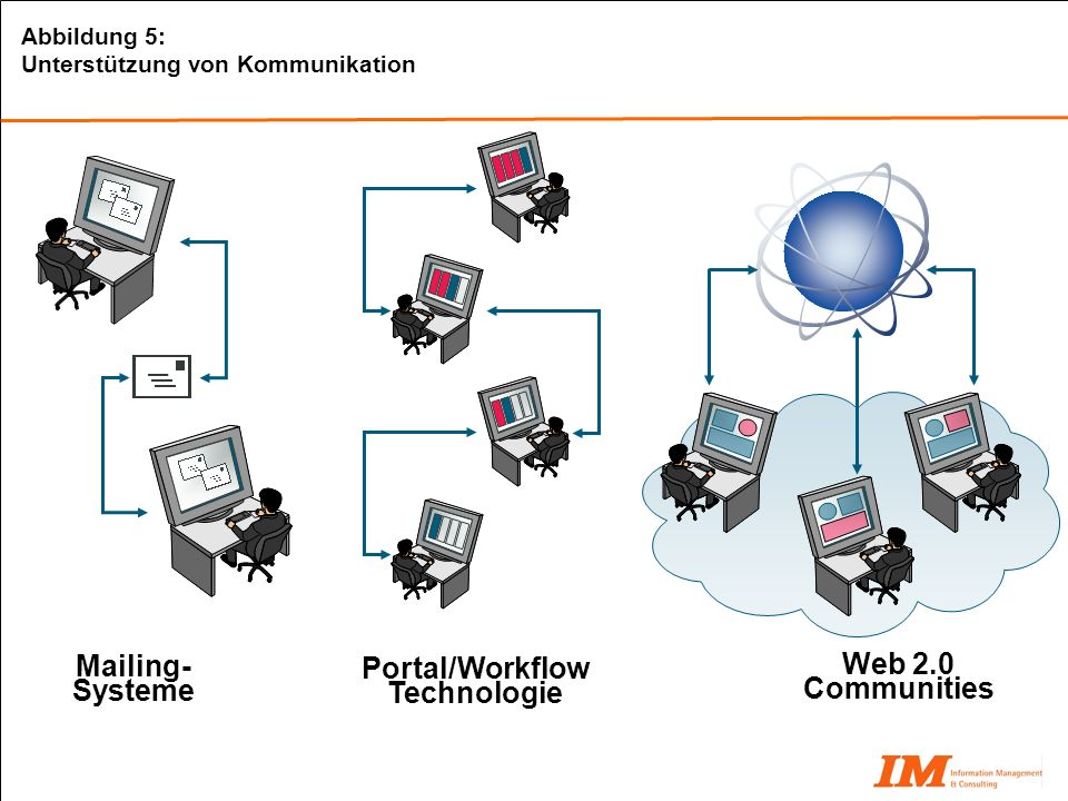 Portal/Workflow Technologie