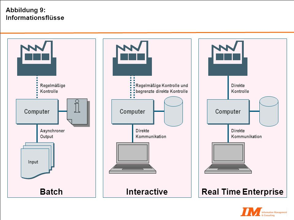Batch Interactive Real Time Enterprise