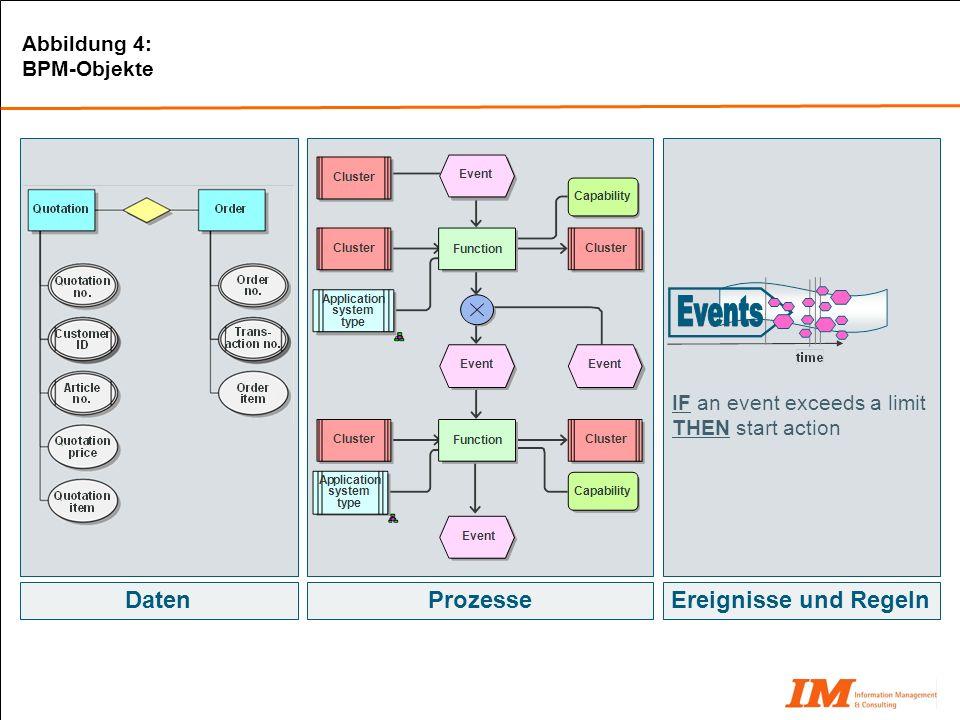 Daten Ereignisse und Regeln Prozesse