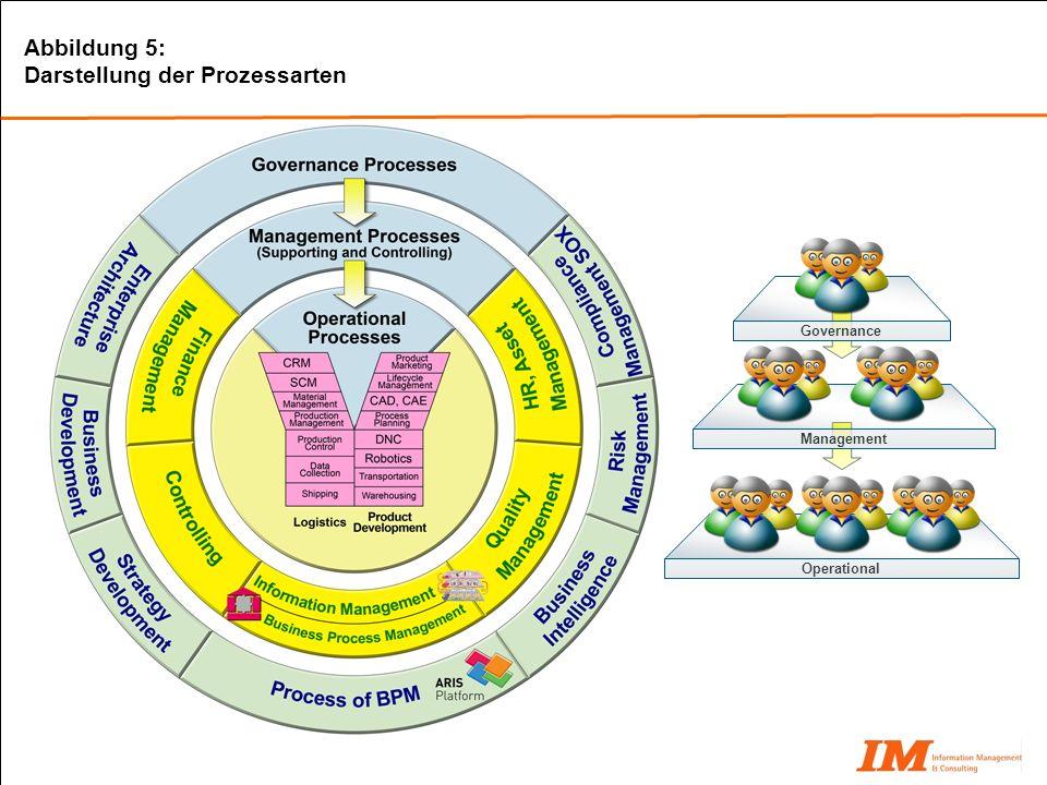 Abbildung 5: Darstellung der Prozessarten