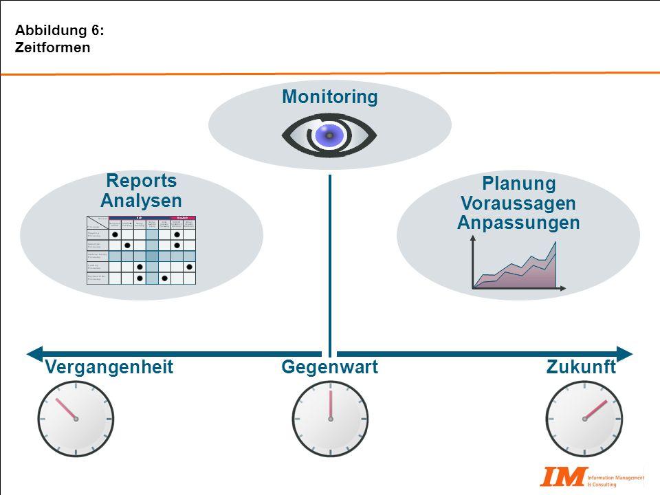 Reports Analysen Vergangenheit Zukunft Planung Voraussagen Anpassungen