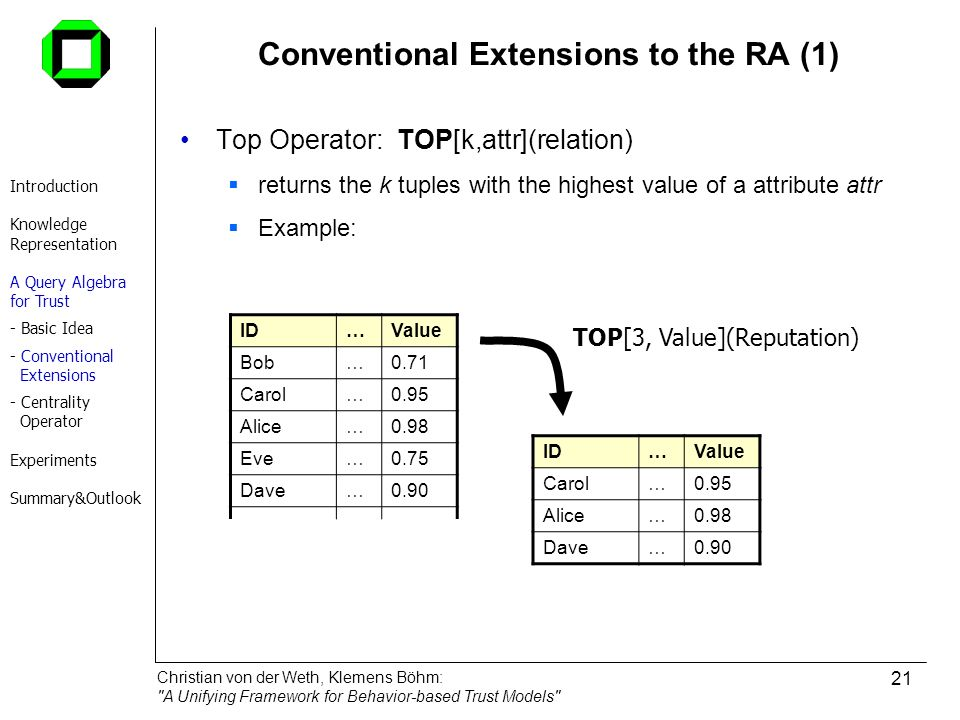 Conventional Extensions to the RA (1)