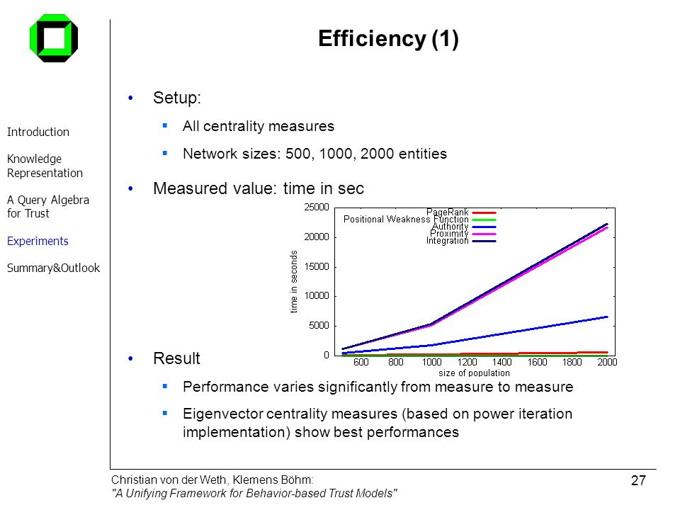 Efficiency (1) Setup: Measured value: time in sec Result