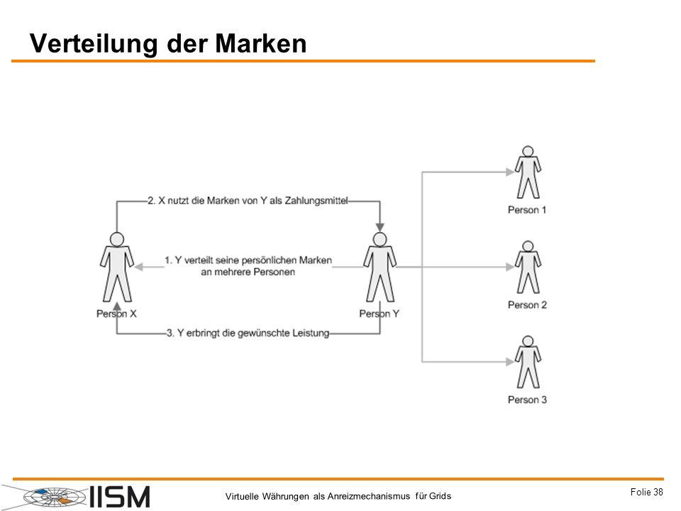 Verteilung der Marken