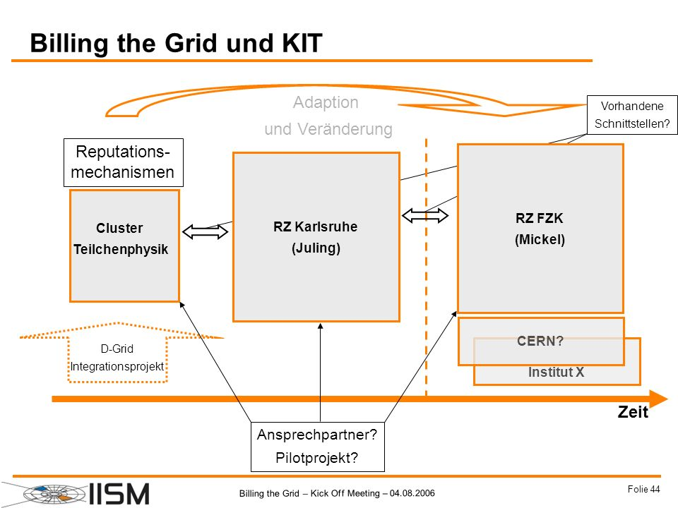 Billing the Grid und KIT
