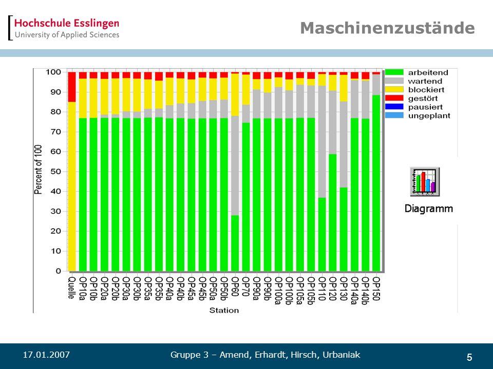 Maschinenzustände 17.01.2007 Gruppe 3 – Amend, Erhardt, Hirsch, Urbaniak