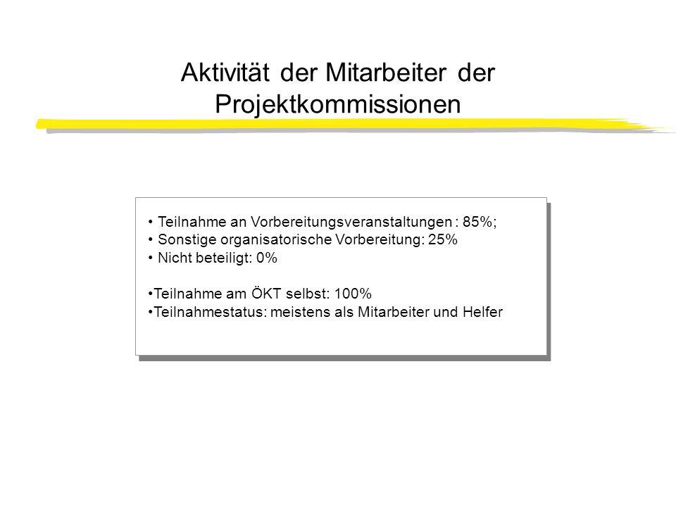 Aktivität der Mitarbeiter der Projektkommissionen