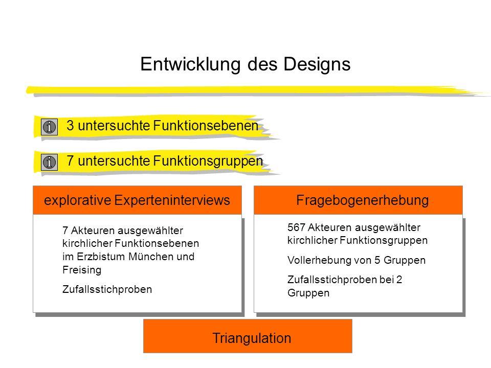 Entwicklung des Designs