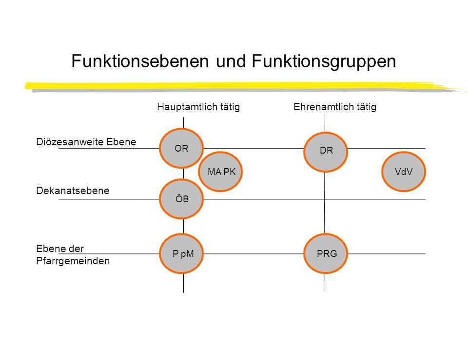 Funktionsebenen und Funktionsgruppen