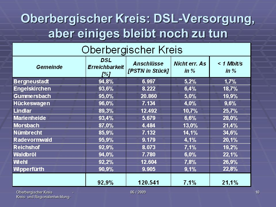 Oberbergischer Kreis: DSL-Versorgung, aber einiges bleibt noch zu tun