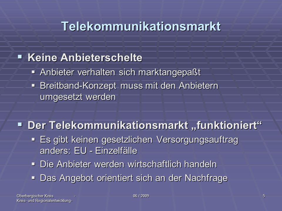 Telekommunikationsmarkt