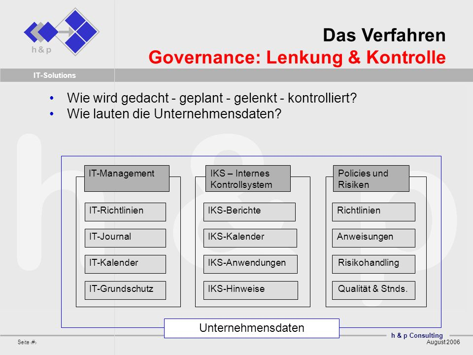 Das Verfahren Governance: Lenkung & Kontrolle