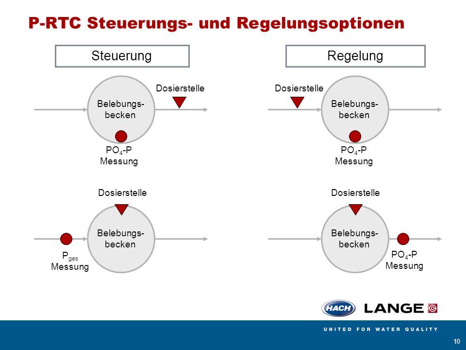 P-RTC Steuerungs- und Regelungsoptionen