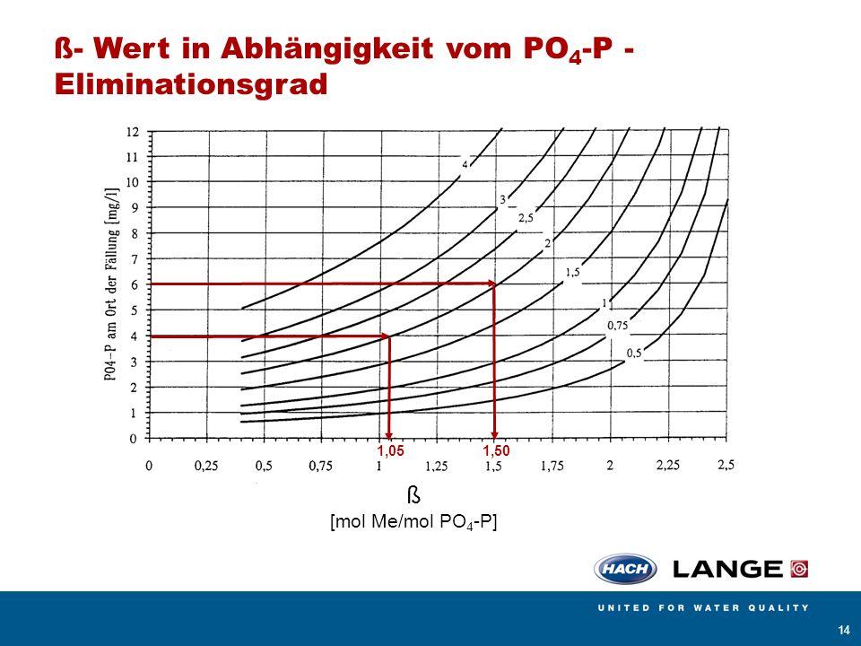 ß- Wert in Abhängigkeit vom PO4-P - Eliminationsgrad