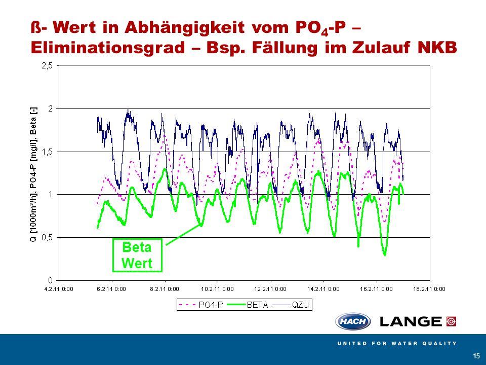 ß- Wert in Abhängigkeit vom PO4-P – Eliminationsgrad – Bsp