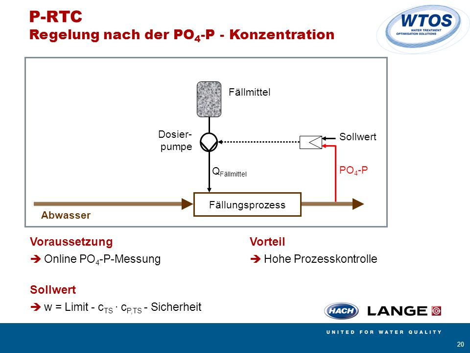 P-RTC Regelung nach der PO4-P - Konzentration