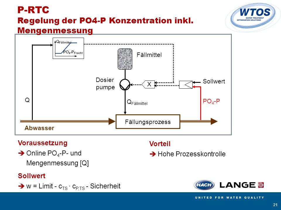 P-RTC Regelung der PO4-P Konzentration inkl. Mengenmessung