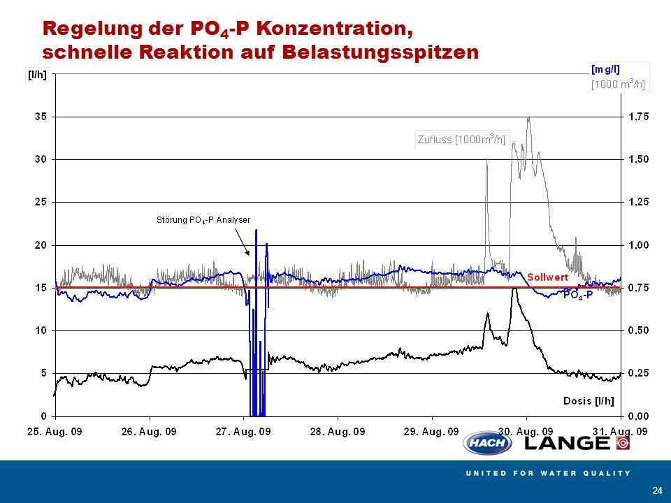 Regelung der PO4-P Konzentration,