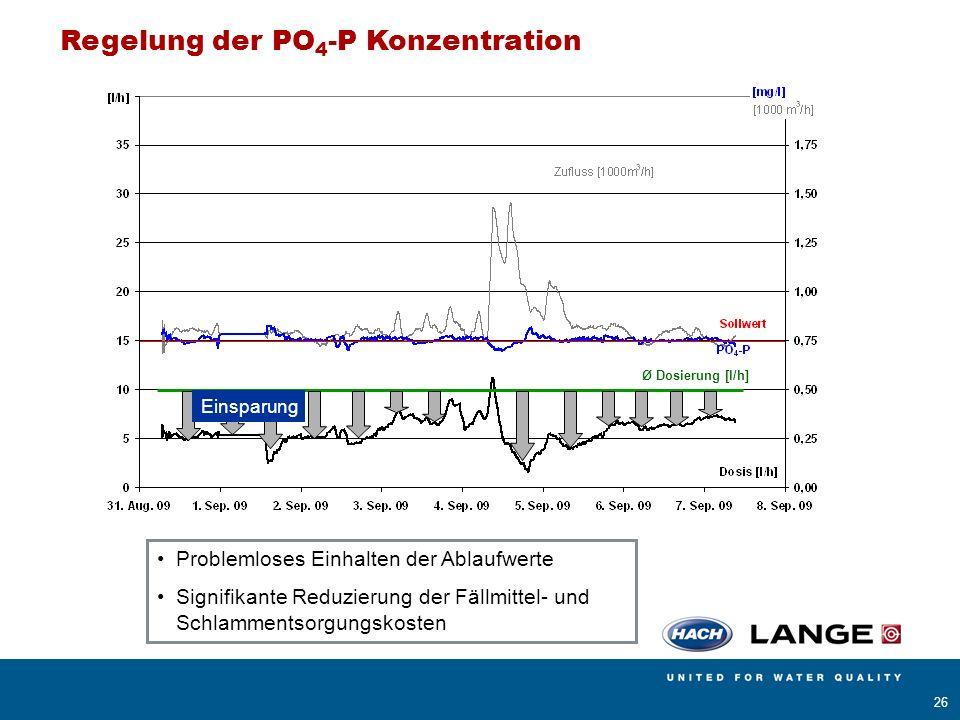Regelung der PO4-P Konzentration