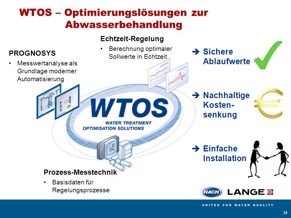 WTOS – Optimierungslösungen zur Abwasserbehandlung