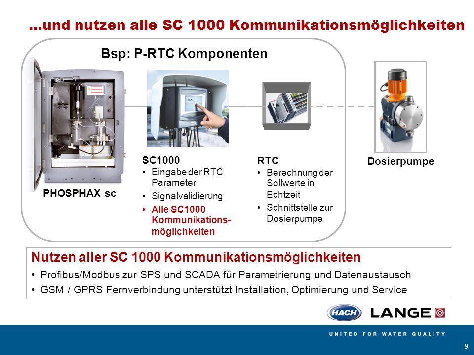 …und nutzen alle SC 1000 Kommunikationsmöglichkeiten