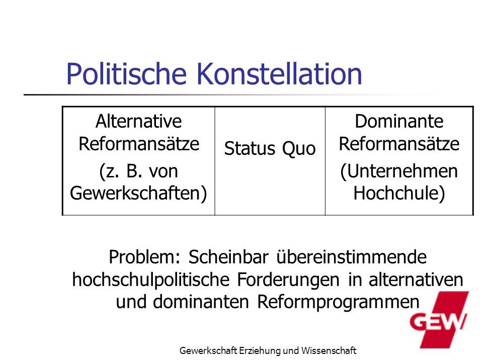 Politische Konstellation