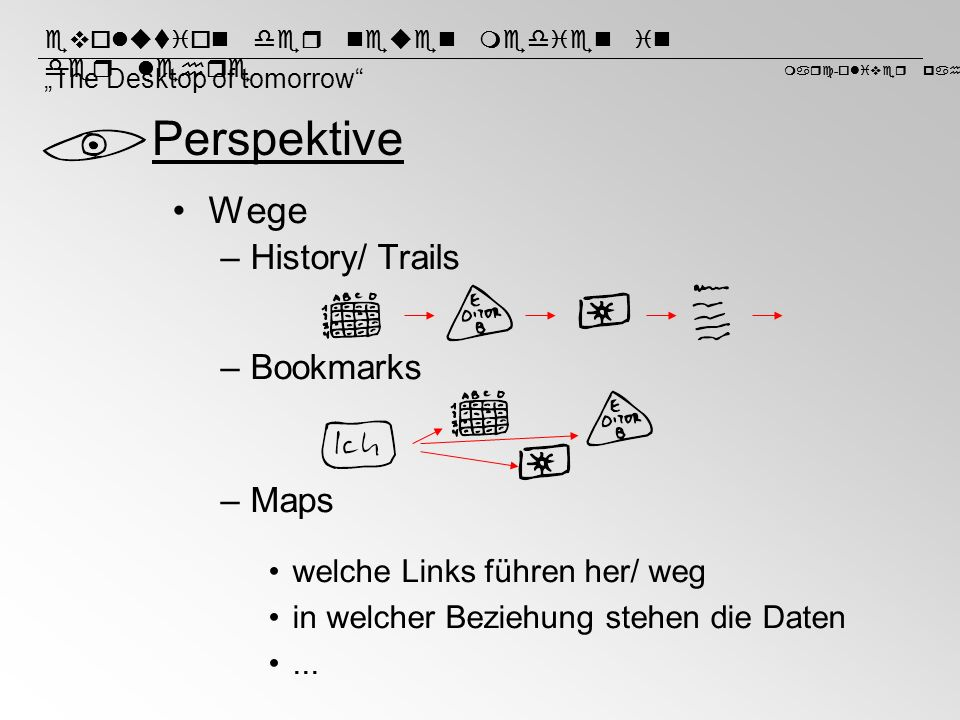 Perspektive Wege History/ Trails Bookmarks Maps