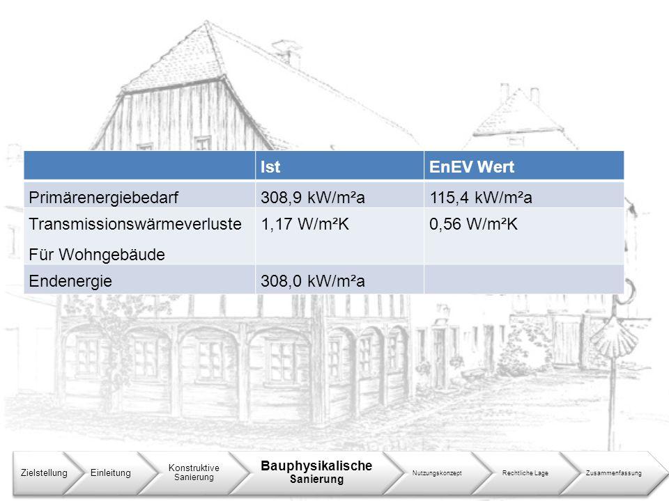 Transmissionswärmeverluste Für Wohngebäude 1,17 W/m²K 0,56 W/m²K