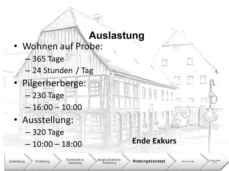 Auslastung Wohnen auf Probe: Pilgerherberge: Ausstellung: 365 Tage