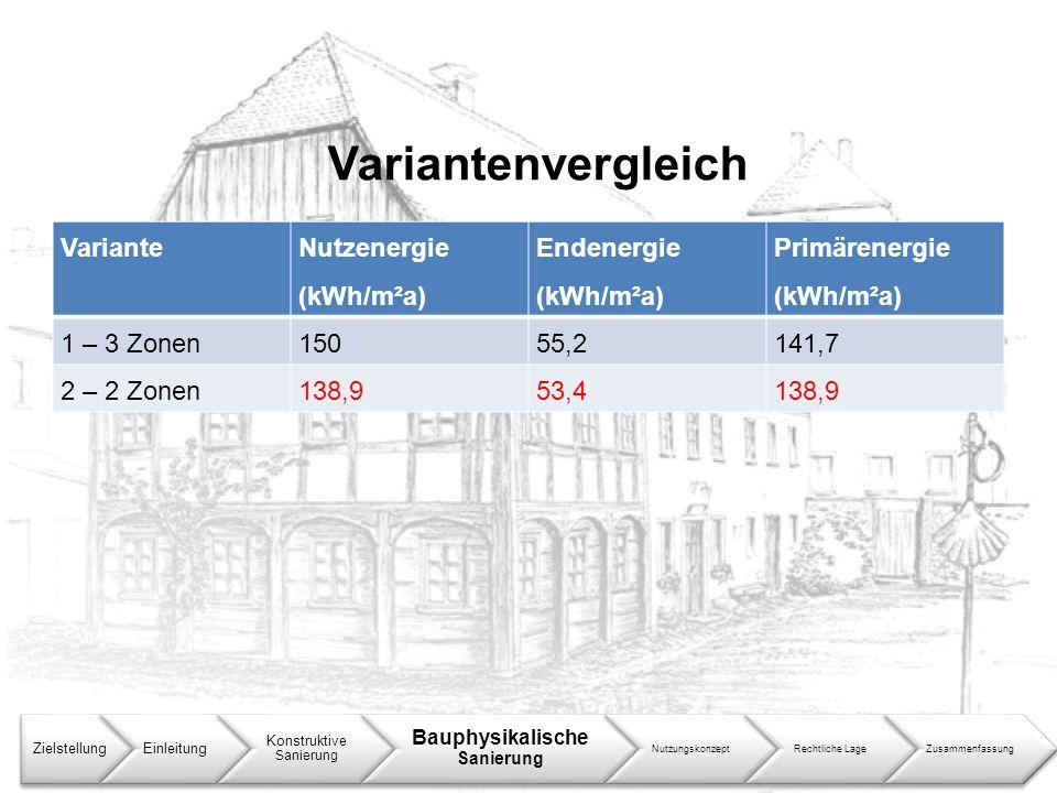 Variantenvergleich Variante Nutzenergie (kWh/m²a) Endenergie (kWh/m²a)