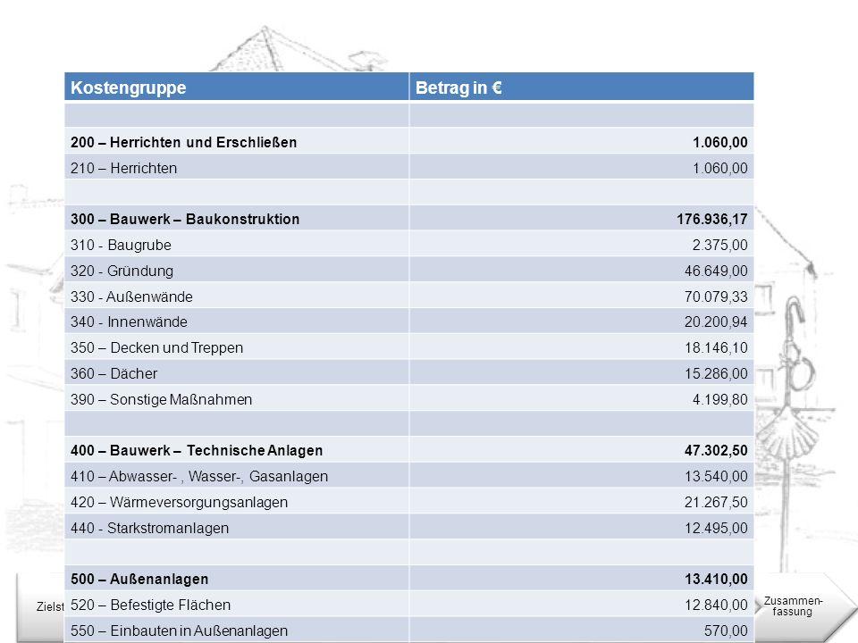 Kostenberechnung Kostengruppe Betrag in € Nutzungs-konzept