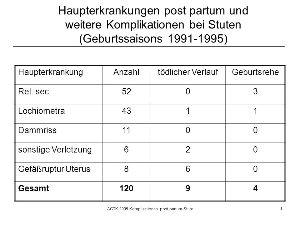 AGTK-2005-Komplikationen post partum-Stute