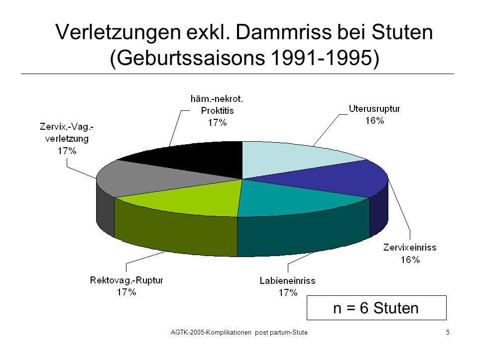 Verletzungen exkl. Dammriss bei Stuten (Geburtssaisons 1991-1995)